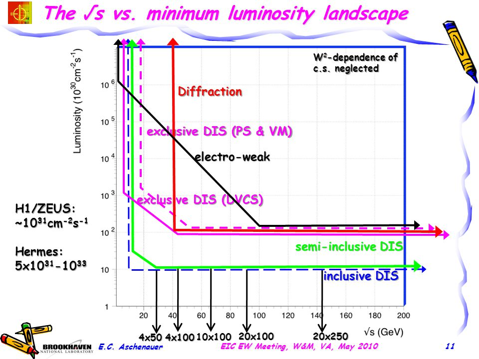 The √s vs. minimum luminosity landscape E.C. Aschenauer EIC EW Meeting, W&M, VA, May 2010 semi-inclusive DIS inclusive DIS Diffraction electro-weak 4x