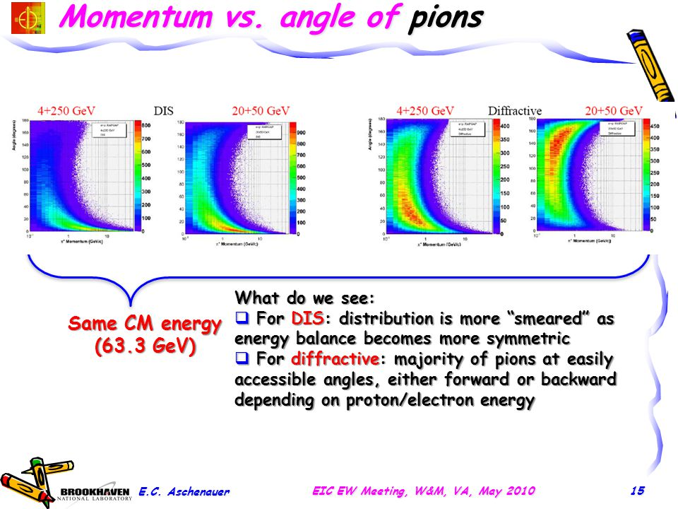 "Momentum vs. angle of pions Same CM energy (63.3 GeV) What do we see:  For DIS: distribution is more ""smeared"" as energy balance becomes more symmetr"