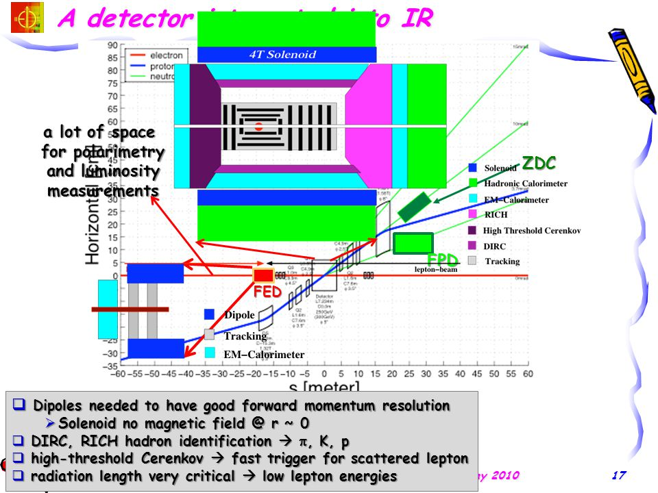 A detector integrated into IR E.C. Aschenauer EIC EW Meeting, W&M, VA, May 201017 ZDC FPD  Dipoles needed to have good forward momentum resolution 
