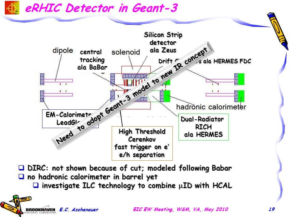 eRHIC Detector in Geant-3 E.C. Aschenauer EIC EW Meeting, W&M, VA, May 2010  DIRC: not shown because of cut; modeled following Babar  no hadronic ca
