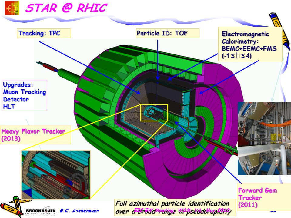 STAR @ RHIC 22 Heavy Flavor Tracker (2013) Tracking: TPC Forward Gem Tracker (2011) Electromagnetic Calorimetry: BEMC+EEMC+FMS (-1 ≤  ≤ 4) Particle I