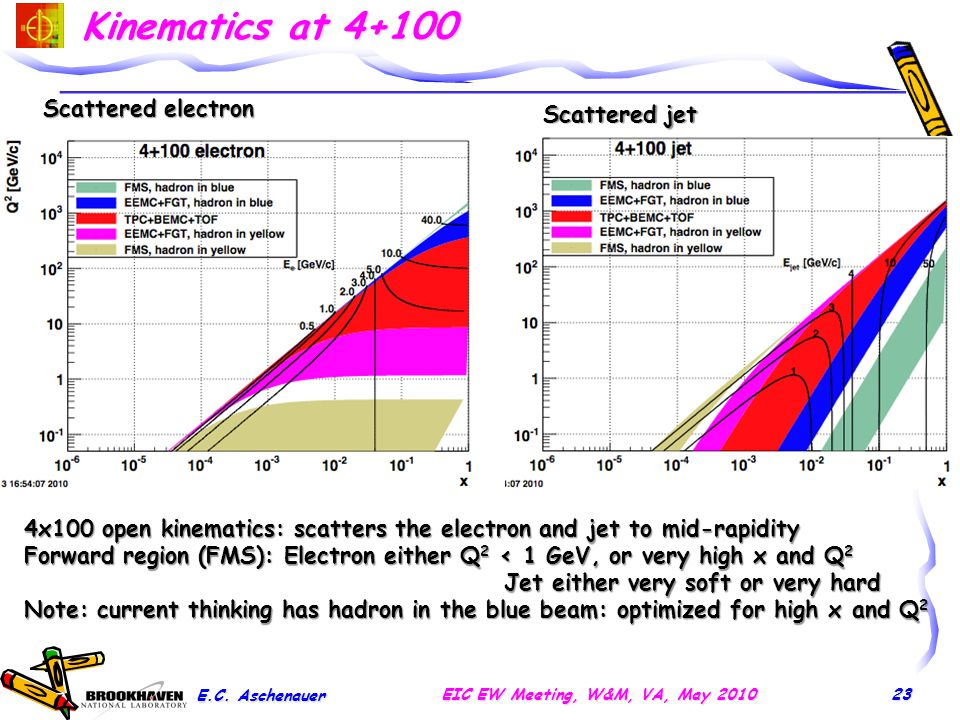 Kinematics at 4+100 23 Scattered electron Scattered jet 4x100 open kinematics: scatters the electron and jet to mid-rapidity Forward region (FMS): Ele