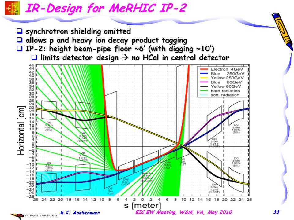 IR-Design for MeRHIC IP-2 E.C. Aschenauer EIC EW Meeting, W&M, VA, May 2010  synchrotron shielding omitted  allows p and heavy ion decay product tag