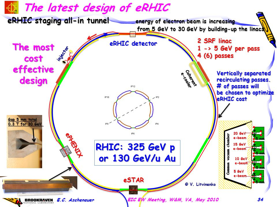 eSTAR ePHENIX eRHIC staging all-in tunnel energy of electron beam is increasing from 5 GeV to 30 GeV by building-up the linac s from 5 GeV to 30 GeV b