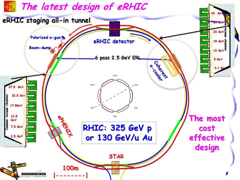 © V.Litvinenko LINAC SS and ARC Design E.C.