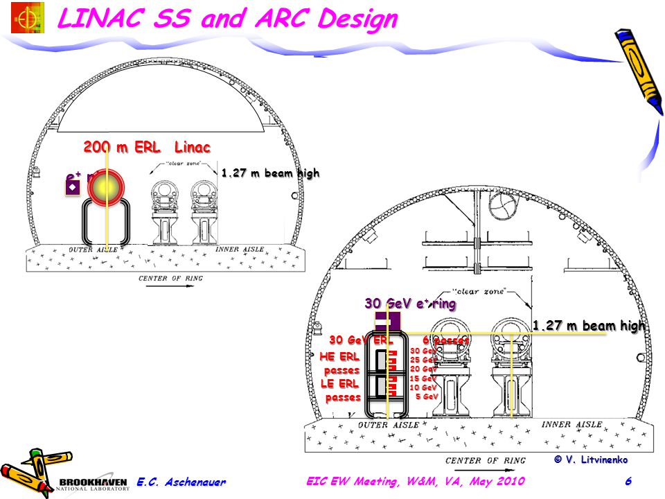 © V. Litvinenko LINAC SS and ARC Design E.C. Aschenauer EIC EW Meeting, W&M, VA, May 20106 1.27 m beam high 30 GeV e + ring 30 GeV ERL 6 passes HE ERL