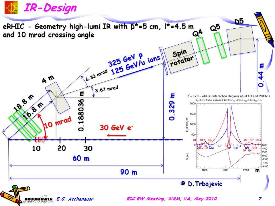 eRHIC – Geometry high-lumi IR 1.6 m 1 32 45 6 0.85 m 7 10 mrad 5.4 cm 8.4 cm 10.4 cm 1 m © D.Trbojevic E.C.
