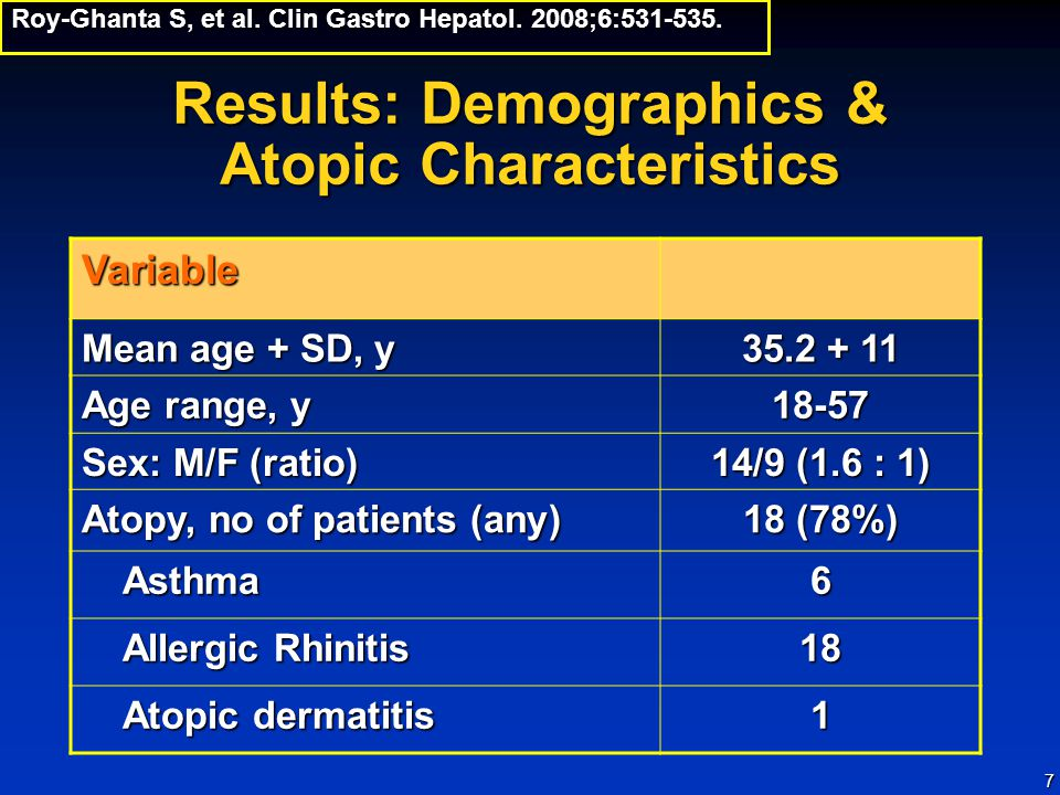 7 Results: Demographics & Atopic Characteristics Variable Mean age + SD, y 35.2 + 11 Age range, y 18-57 Sex: M/F (ratio) 14/9 (1.6 : 1) Atopy, no of patients (any) 18 (78%) Asthma Asthma6 Allergic Rhinitis Allergic Rhinitis18 Atopic dermatitis Atopic dermatitis1 Roy-Ghanta S, et al.