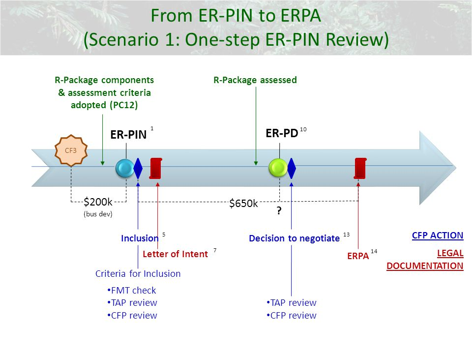 ER-PIN ER-PD Criteria for Inclusion FMT check TAP review CFP review Letter of Intent $650k ERPA InclusionDecision to negotiate TAP review CFP review 1 5 7 13 10 14 CF3 $200k (bus dev) R-Package components & assessment criteria adopted (PC12) R-Package assessed CFP ACTION LEGAL DOCUMENTATION .