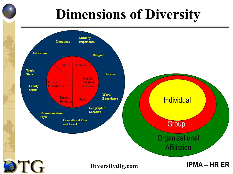 IPMA – HR ER Diversitydtg.com Dimensions of Diversity Individual Group Organizational Affiliation Military Experience Religion Income Work Experience