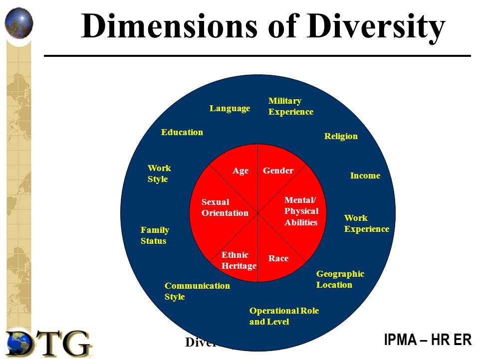 IPMA – HR ER Diversitydtg.com Dimensions of Diversity Indivi dual Organizational Affiliation Group Individual