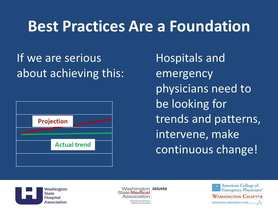 Best Practices Are a Foundation If we are serious about achieving this: Hospitals and emergency physicians need to be looking for trends and patterns, intervene, make continuous change.
