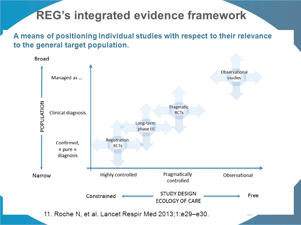 REG's integrated evidence framework A means of positioning individual studies with respect to their relevance to the general target population. 11. Ro