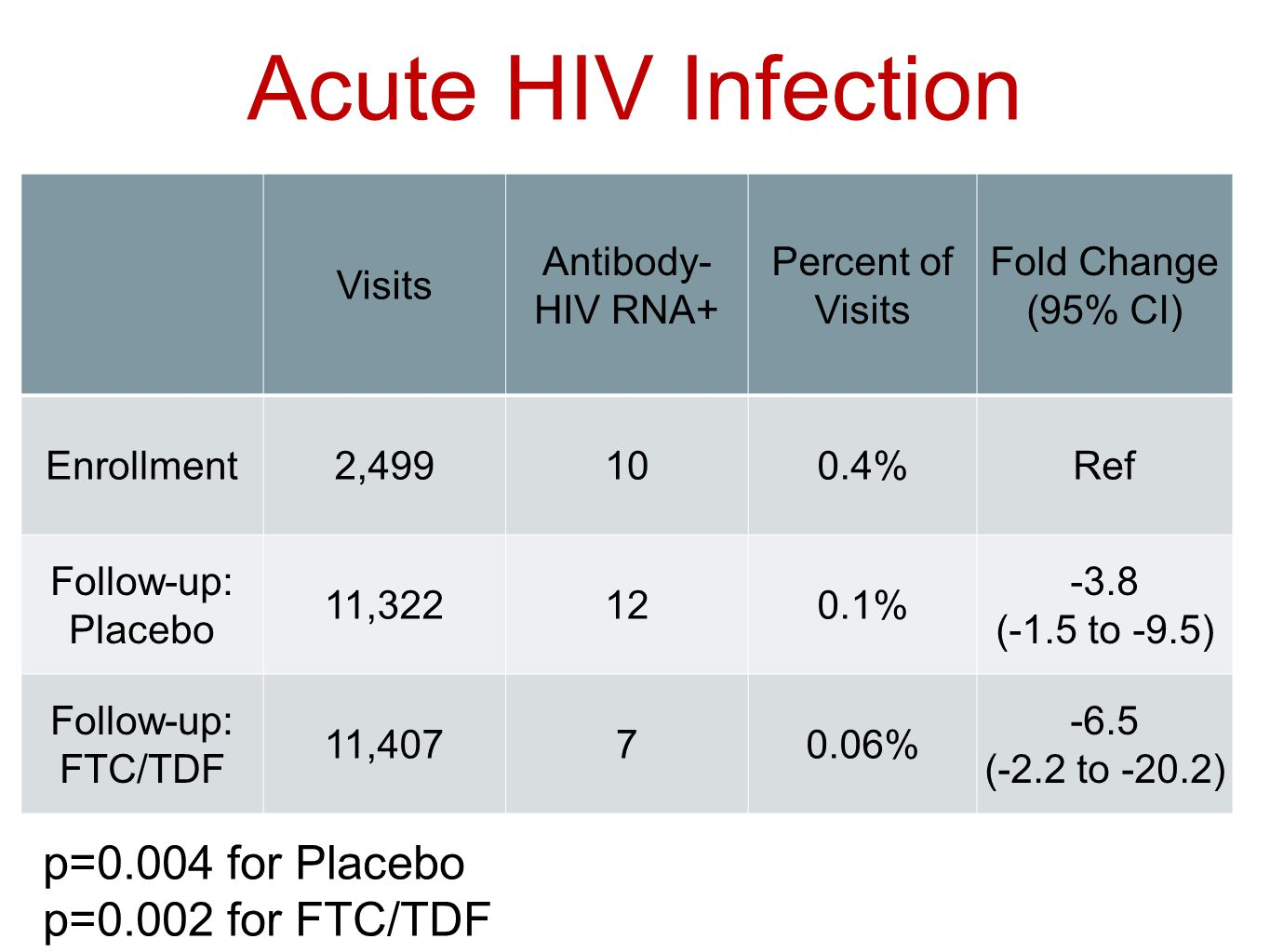 Acute HIV Infection p=0.004 for Placebo p=0.002 for FTC/TDF Visits Antibody- HIV RNA+ Percent of Visits Fold Change (95% CI) Enrollment2,499100.4%Ref Follow-up: Placebo 11,322120.1% -3.8 (-1.5 to -9.5) Follow-up: FTC/TDF 11,40770.06% -6.5 (-2.2 to -20.2)