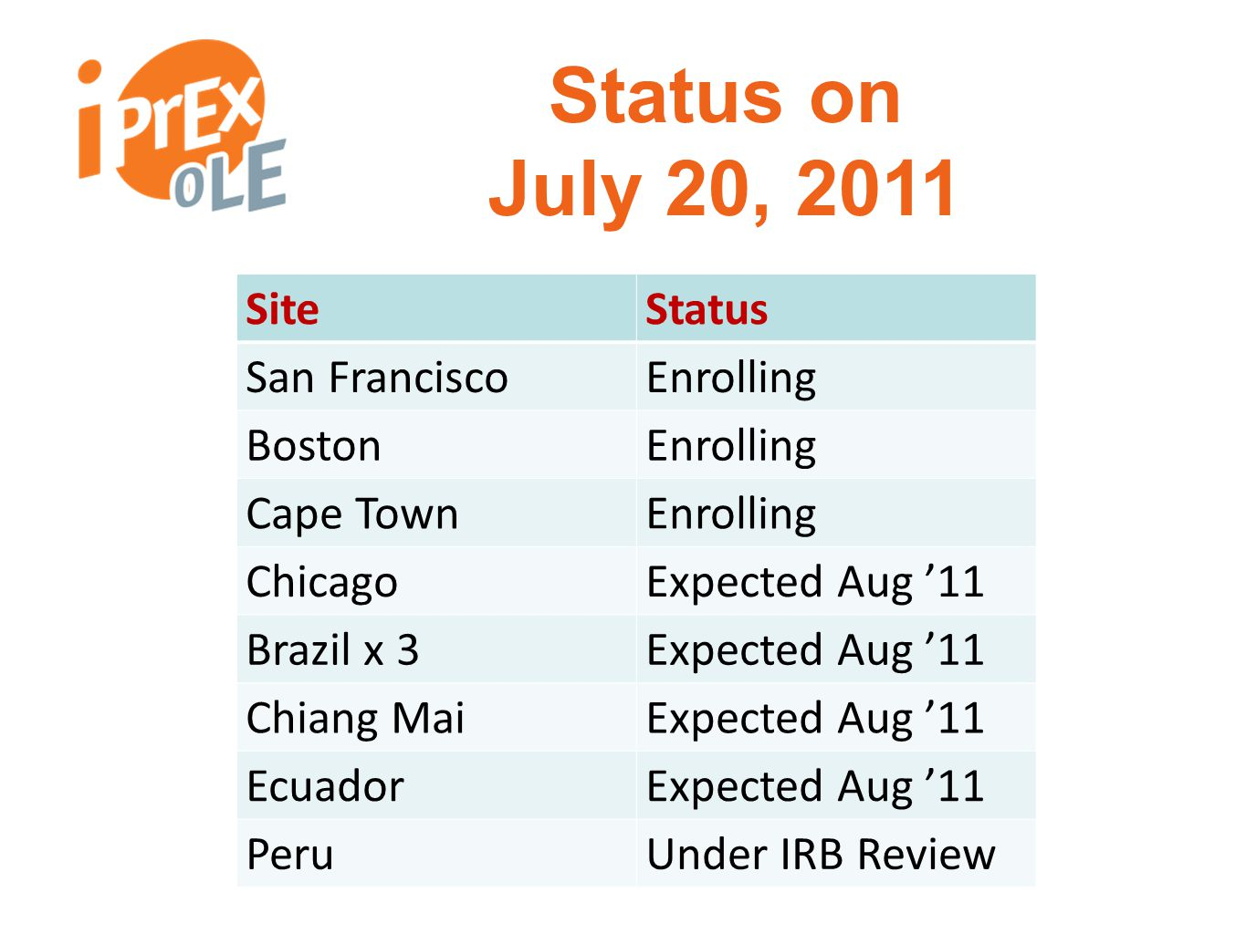 Status on July 20, 2011 SiteStatus San FranciscoEnrolling BostonEnrolling Cape TownEnrolling ChicagoExpected Aug '11 Brazil x 3Expected Aug '11 Chiang MaiExpected Aug '11 EcuadorExpected Aug '11 PeruUnder IRB Review