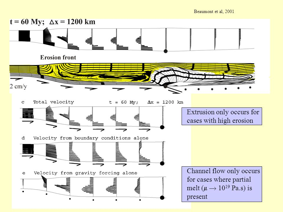 Channel flow only occurs for cases where partial melt (   10 19 Pa.s) is present Extrusion only occurs for cases with high erosion Beaumont et al, 2001
