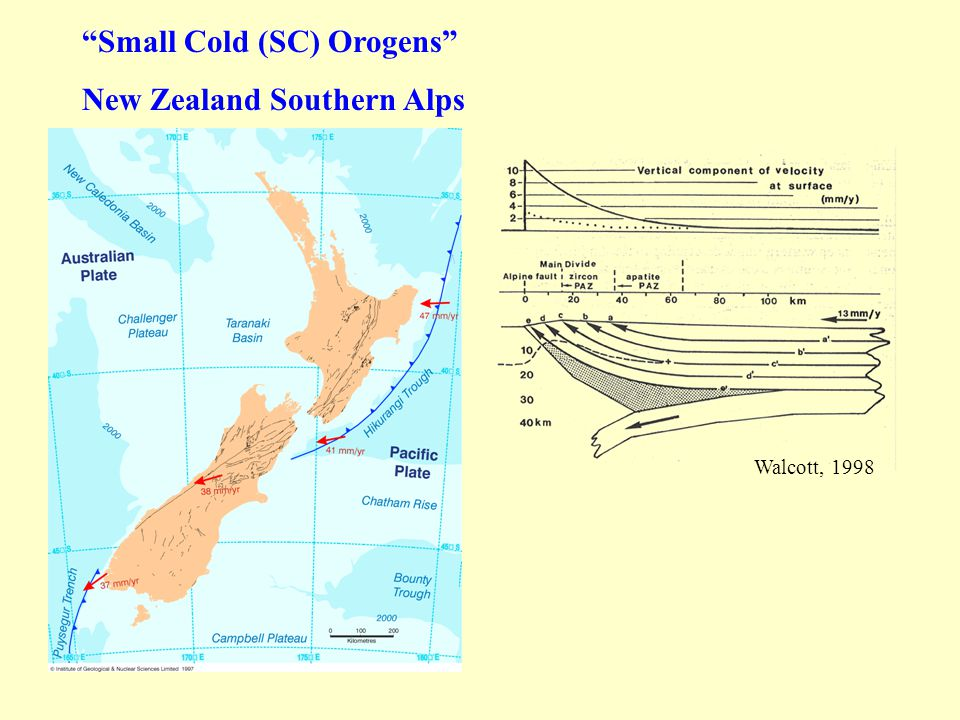 Small Cold (SC) Orogens New Zealand Southern Alps Walcott, 1998