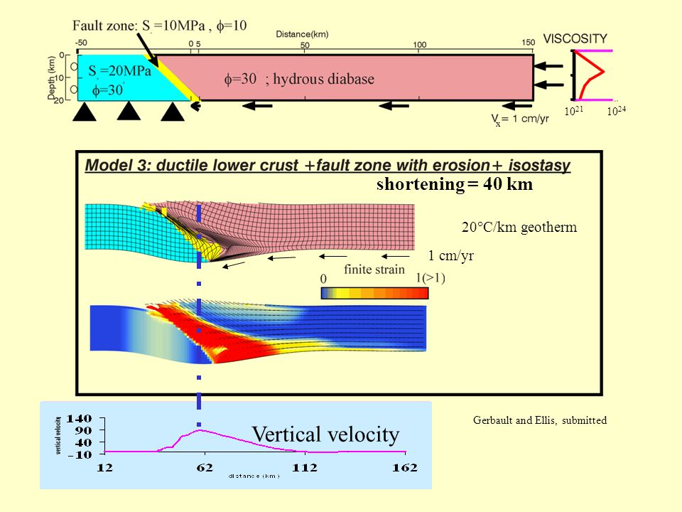 shortening = 40 km Vertical velocity 20  C/km geotherm 1 cm/yr Gerbault and Ellis, submitted 10 21 10 24 x