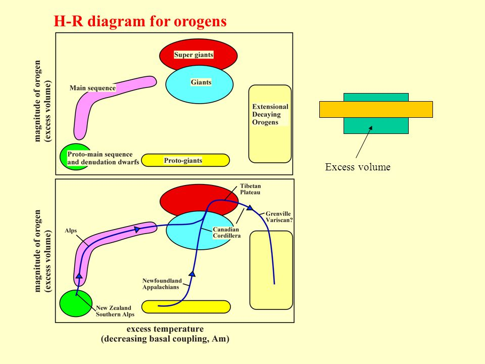 Excess volume H-R diagram for orogens