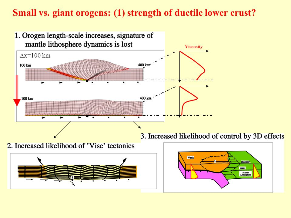 Small vs. giant orogens: (1) strength of ductile lower crust  x=100 km Viscosity