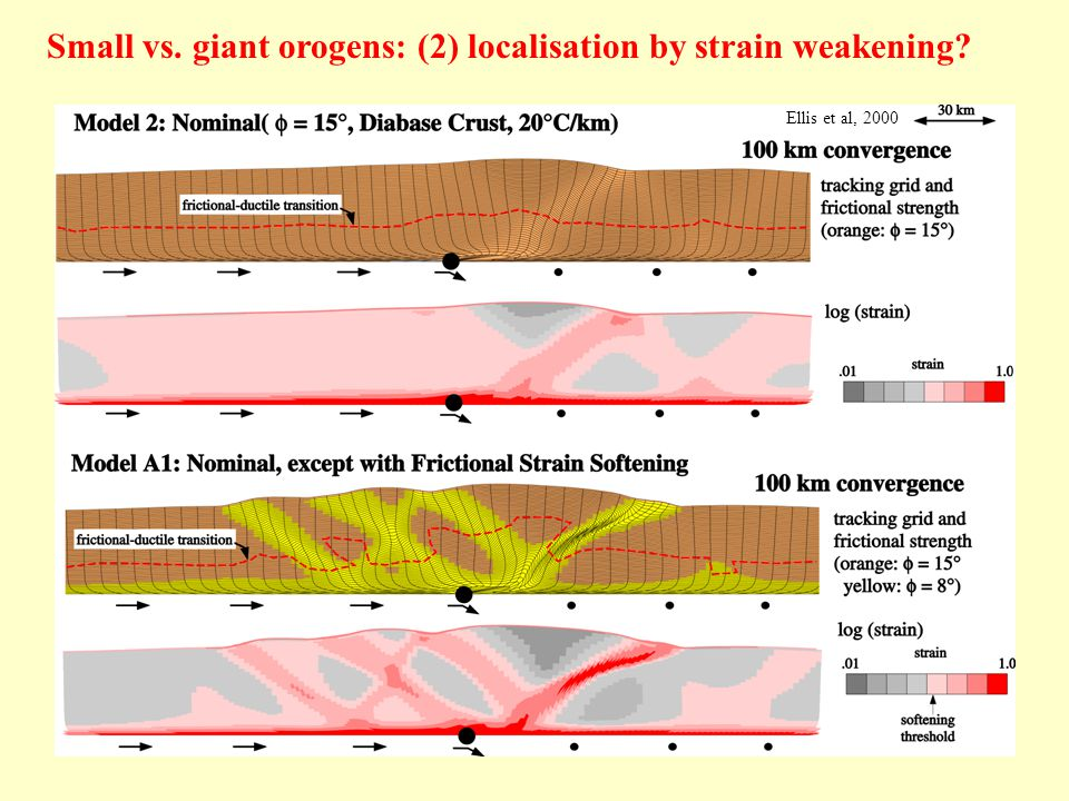 Ellis et al, 2000 Small vs. giant orogens: (2) localisation by strain weakening