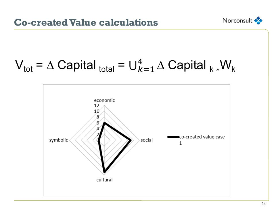 Co-created Value calculations 24