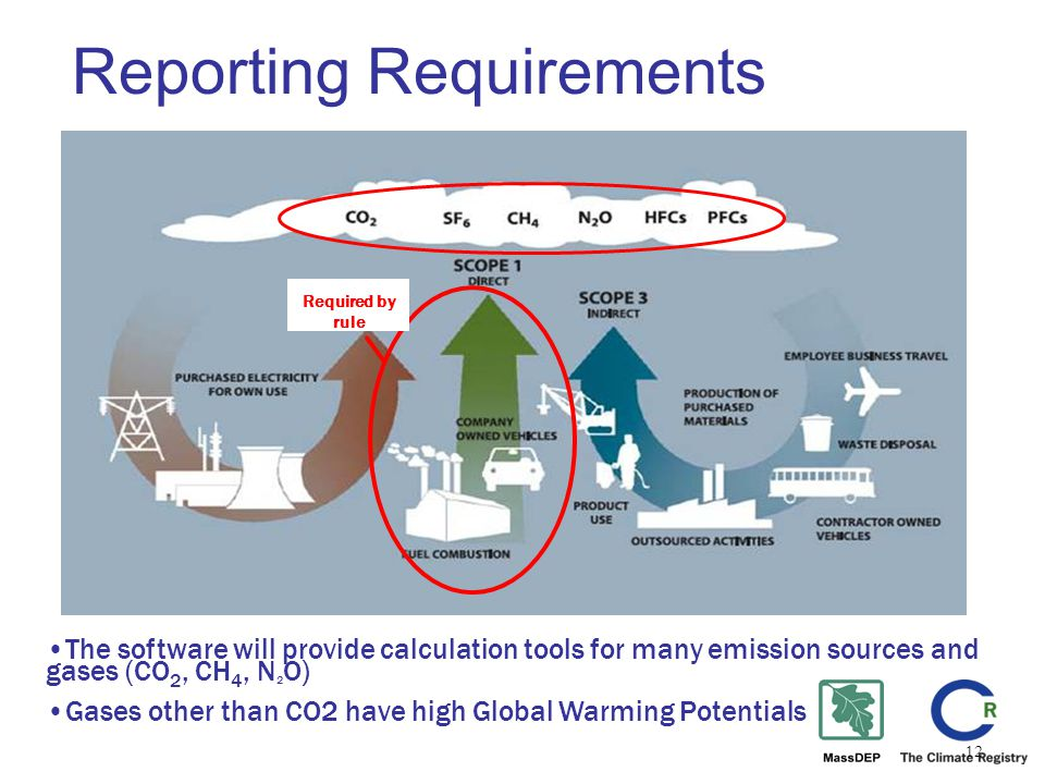 12 Reporting Requirements Required by rule The software will provide calculation tools for many emission sources and gases (CO 2, CH 4, N 2 O) Gases other than CO2 have high Global Warming Potentials