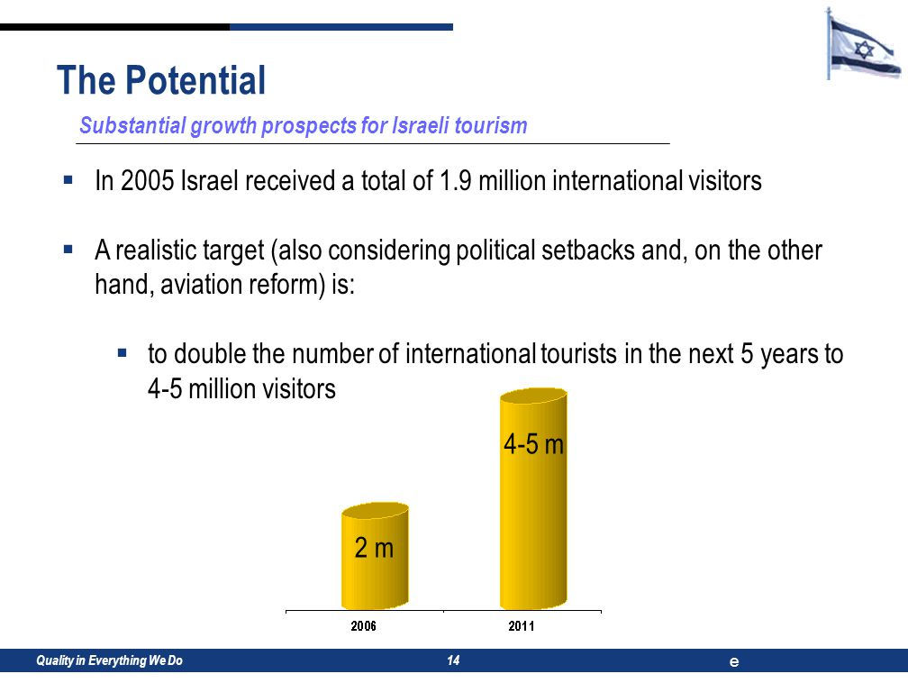 Quality in Everything We Do e 14 Substantial growth prospects for Israeli tourism  In 2005 Israel received a total of 1.9 million international visitors  A realistic target (also considering political setbacks and, on the other hand, aviation reform) is:  to double the number of international tourists in the next 5 years to 4-5 million visitors The Potential 2 m 4-5 m