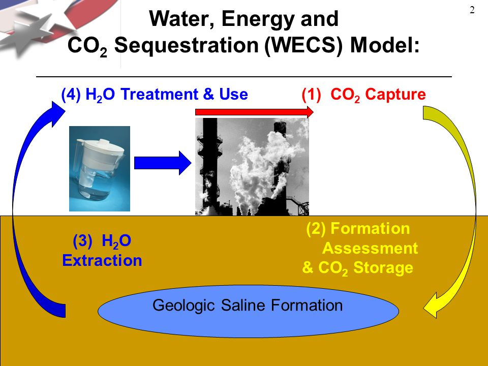 Water, Energy and CO 2 Sequestration (WECS) Model: Geologic Saline Formation (4)H 2 O Treatment & Use(1) CO 2 Capture (2)Formation Assessment & CO 2 Storage (3) H 2 O Extraction 2