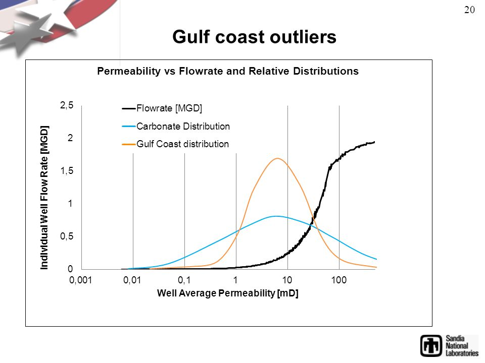 Gulf coast outliers 20