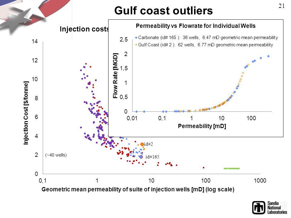 Gulf coast outliers id#2 id#165 21