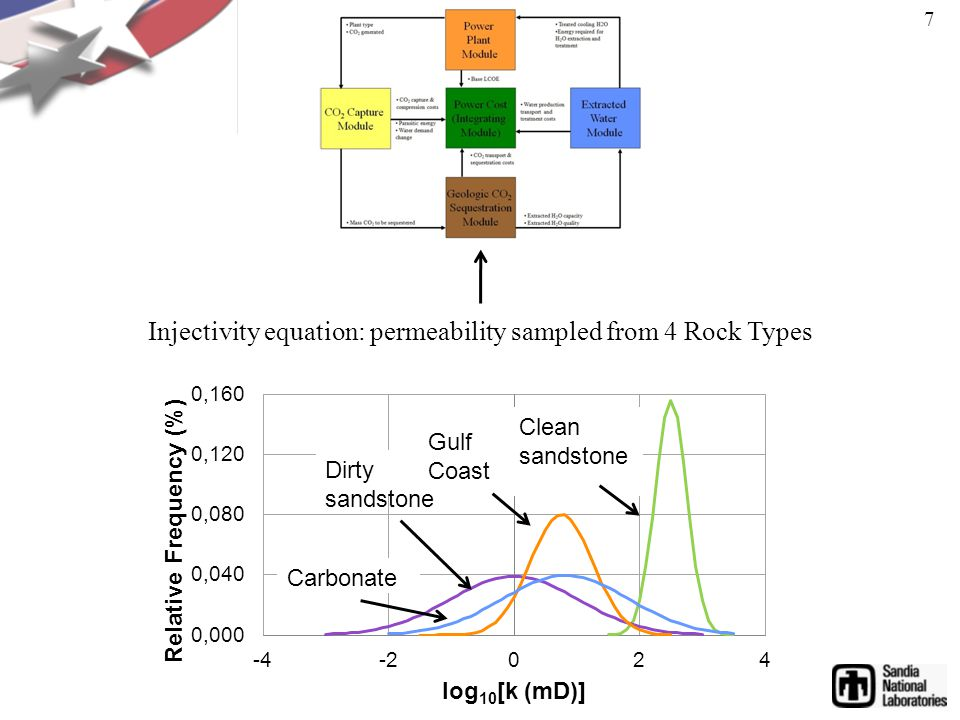 Injectivity equation: permeability sampled from 4 Rock Types 7