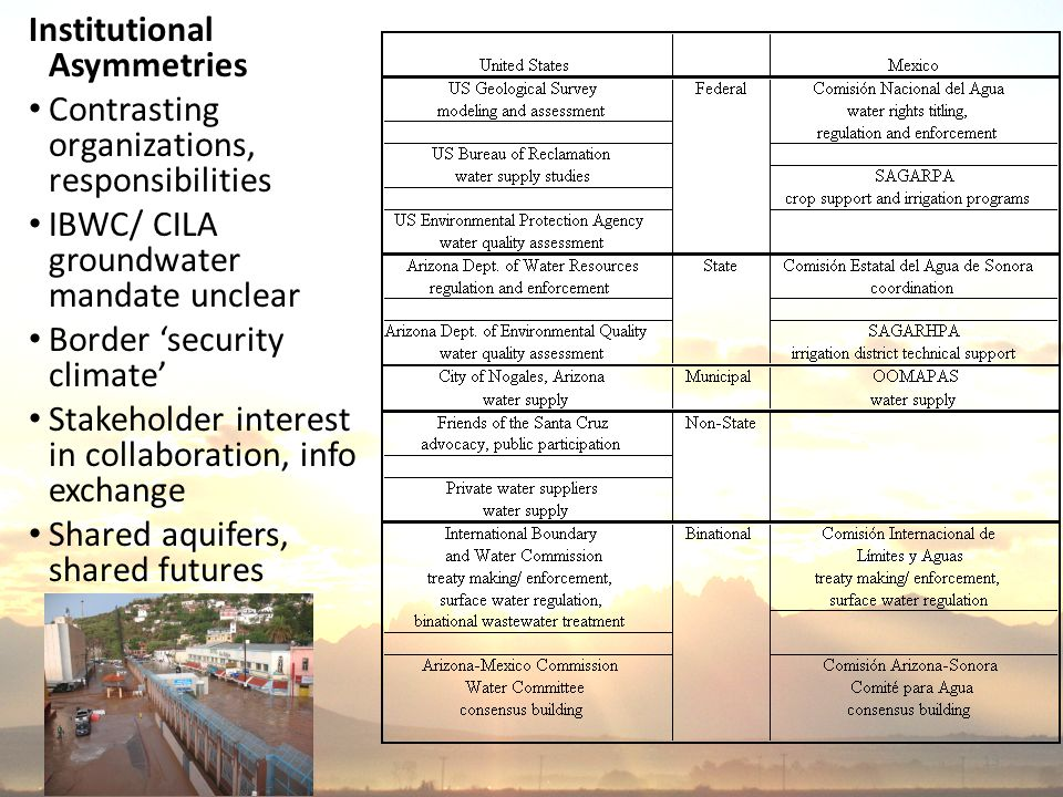 13 Institutional Asymmetries Contrasting organizations, responsibilities IBWC/ CILA groundwater mandate unclear Border 'security climate' Stakeholder interest in collaboration, info exchange Shared aquifers, shared futures