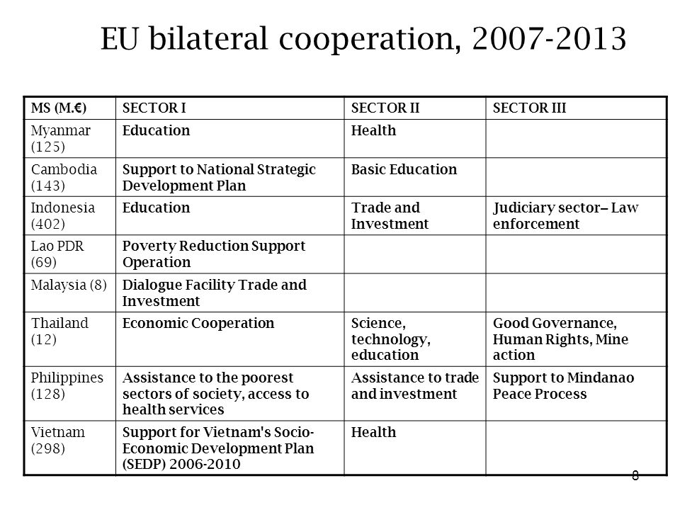 8 EU bilateral cooperation, 2007-2013 MS (M. € )SECTOR ISECTOR IISECTOR III Myanmar (125) EducationHealth Cambodia (143) Support to National Strategic