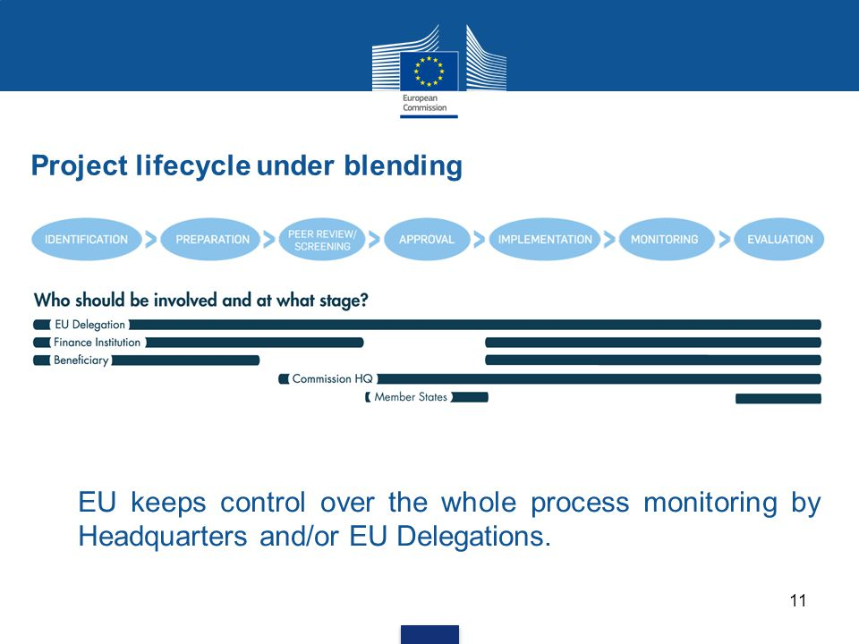 EU keeps control over the whole process monitoring by Headquarters and/or EU Delegations. Project lifecycle under blending 11