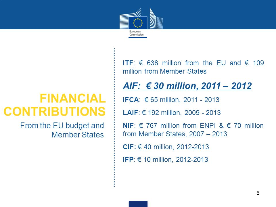FINANCIAL CONTRIBUTIONS From the EU budget and Member States ITF: € 638 million from the EU and € 109 million from Member States AIF: € 30 million, 20