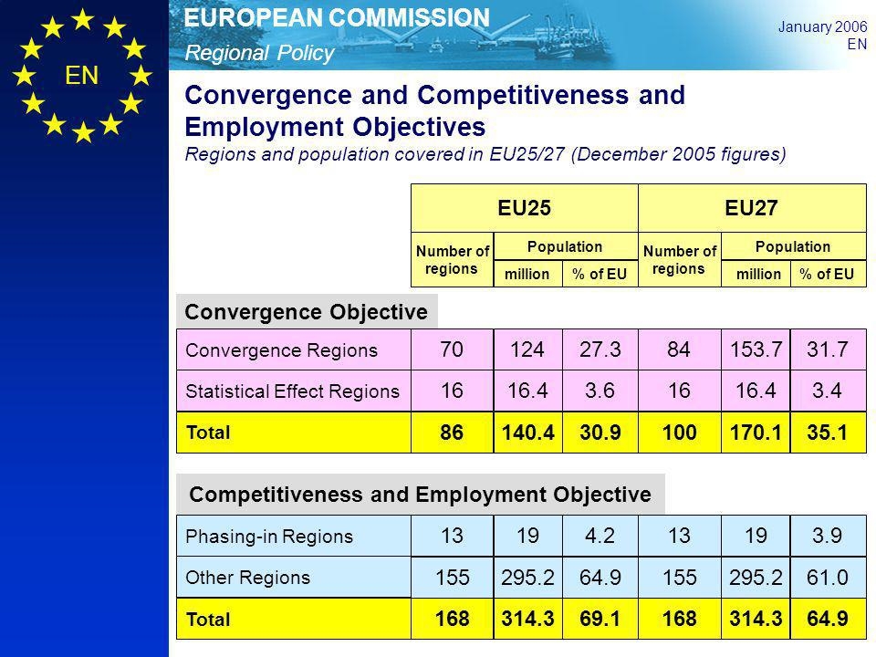 Regional Policy EUROPEAN COMMISSION January 2006 EN EU25 EU27 Number of regions Population million% of EU Number of regions Population million% of EU