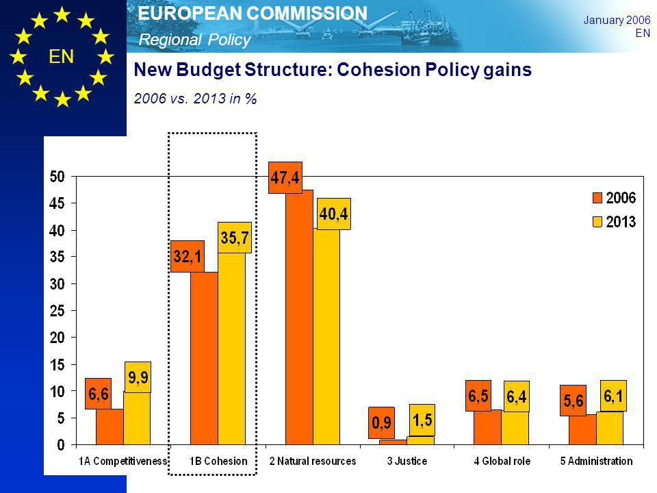 Regional Policy EUROPEAN COMMISSION January 2006 EN New Budget Structure: Cohesion Policy gains 2006 vs. 2013 in %