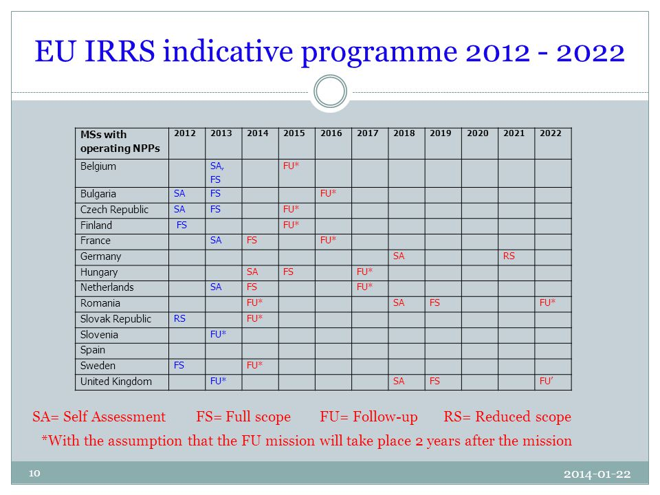 EU IRRS indicative programme 2012 - 2022 2014-01-22 10 SA= Self Assessment FS= Full scope FU= Follow-up RS= Reduced scope MSs with operating NPPs 20122013201420152016201720182019202020212022 Belgium SA, FS FU* Bulgaria SAFS FU* Czech Republic SAFS FU* Finland FS FU* France SAFS FU* Germany SA RS Hungary SAFS FU* Netherlands SAFS FU* Romania FU* SAFS FU* Slovak Republic RS FU* Slovenia FU* Spain Sweden FS FU* United Kingdom FU* SAFS FU' *With the assumption that the FU mission will take place 2 years after the mission