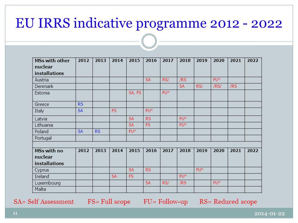 EU IRRS indicative programme 2012 - 2022 2014-01-22 11 SA= Self Assessment FS= Full scope FU= Follow-up RS= Reduced scope MSs with other nuclear installations 20122013201420152016201720182019202020212022 Austria SARS//RS FU* Denmark SARS//RS//RS Estonia SA, FS FU* Greece RS Italy SAFS FU* Latvia SARS FU* Lithuania SAFS FU* Poland SARS FU* Portugal MSs with no nuclear installations 20122013201420152016201720182019202020212022 Cyprus SARS FU* Ireland SAFS FU* Luxembourg SARS//RS FU* Malta