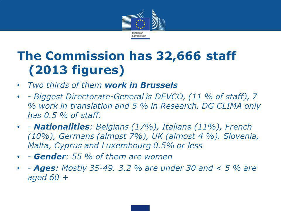 The Commission has 32,666 staff (2013 figures) Two thirds of them work in Brussels - Biggest Directorate-General is DEVCO, (11 % of staff), 7 % work in translation and 5 % in Research.