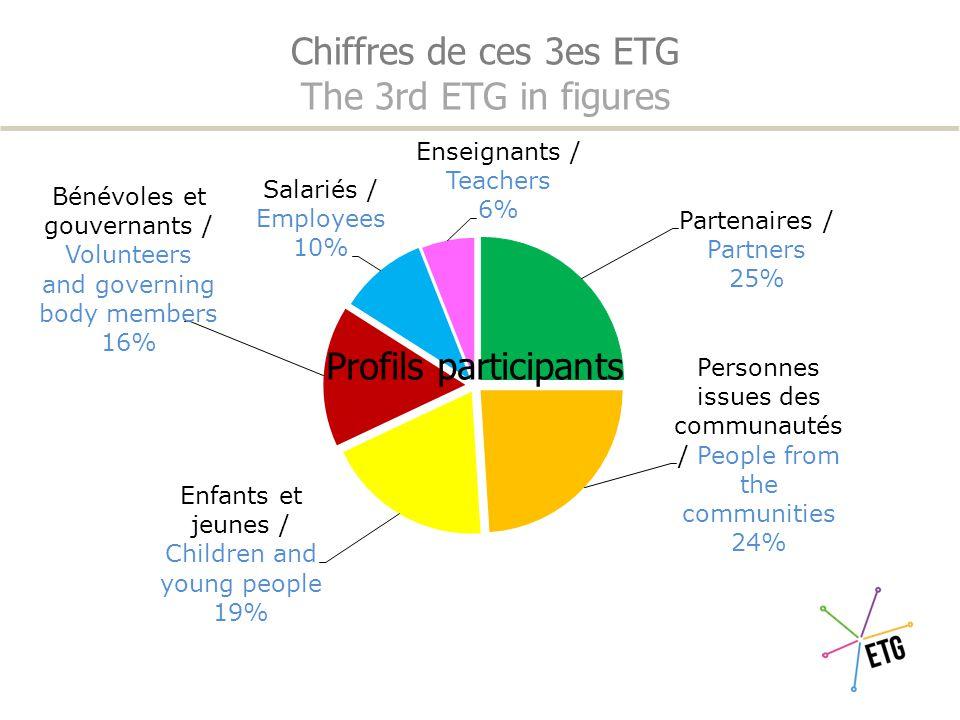 Chiffres de ces 3es ETG The 3rd ETG in figures Participation