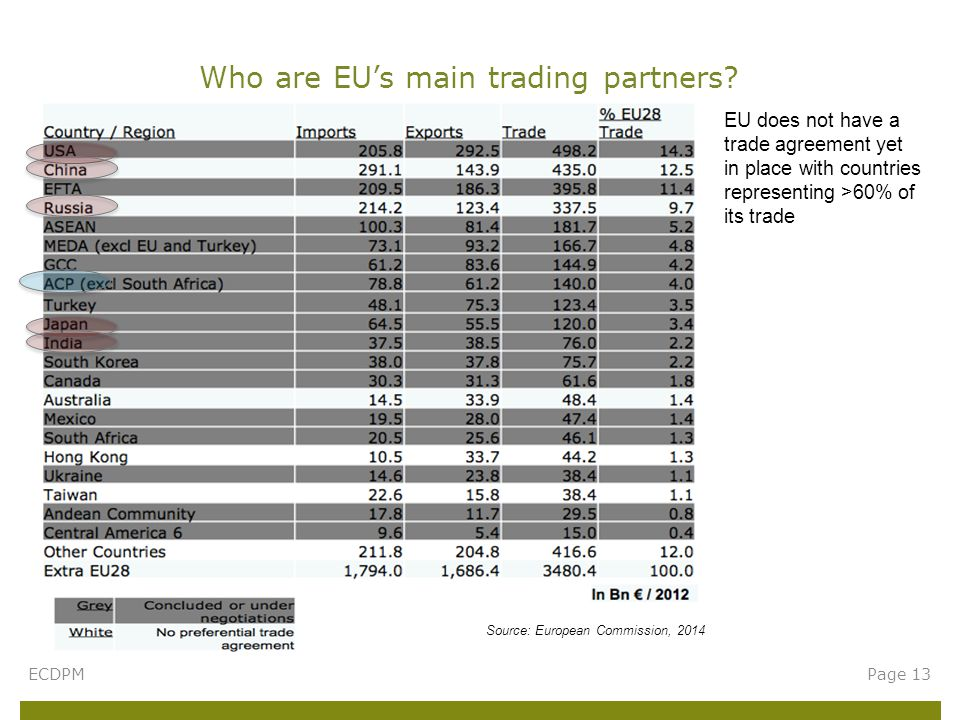 Who are EU's main trading partners? ECDPMPage 13 Source: European Commission, 2014 EU does not have a trade agreement yet in place with countries repr