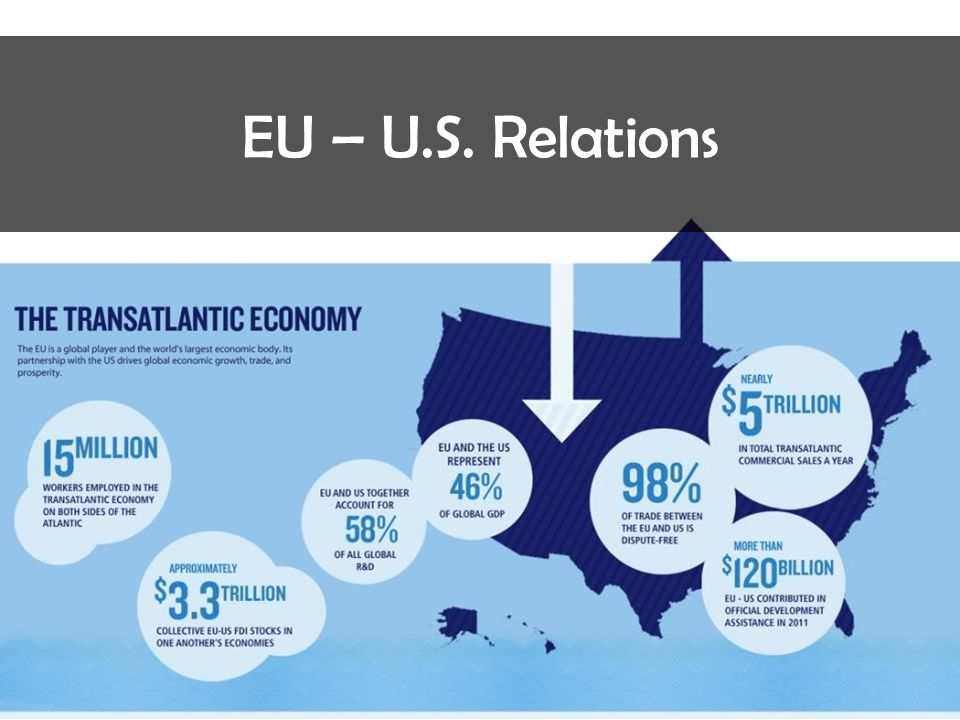 EU – U.S. Relations