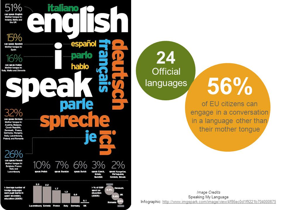 Image Credits Speaking My Language Infographic: http://www.imgspark.com/image/view/4f86ec0d1f9221b704000875http://www.imgspark.com/image/view/4f86ec0d1f9221b704000875 Official languages 24 56% of EU citizens can engage in a conversation in a language other than their mother tongue