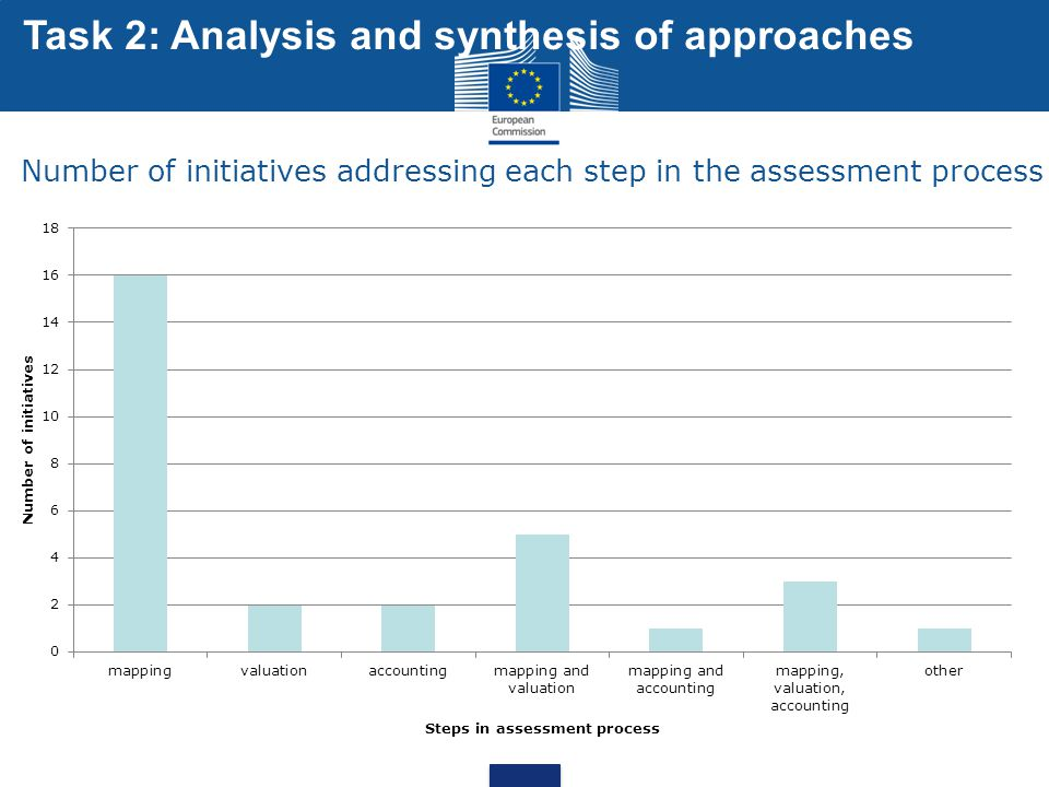 Number of initiatives addressing each step in the assessment process Task 2: Analysis and synthesis of approaches