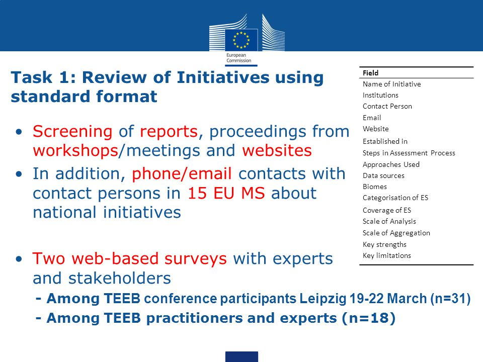 Field Name of Initiative Institutions Contact Person Email Website Established in Steps in Assessment Process Approaches Used Data sources Biomes Categorisation of ES Coverage of ES Scale of Analysis Scale of Aggregation Key strengths Key limitations Task 1: Review of Initiatives using standard format Screening of reports, proceedings from workshops/meetings and websites In addition, phone/email contacts with contact persons in 15 EU MS about national initiatives Two web-based surveys with experts and stakeholders - Among T EEB conference participants Leipzig 19-22 March (n=31) - Among TEEB practitioners and experts (n=18)