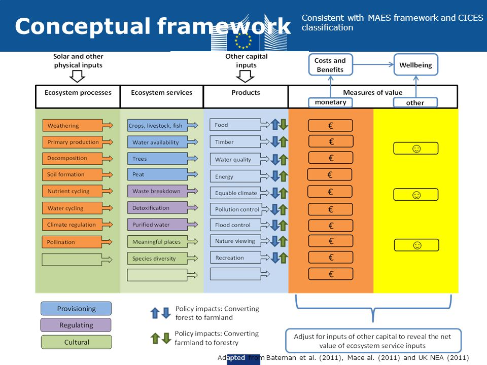 Conceptual framework Consistent with MAES framework and CICES classification Adapted from Bateman et al. (2011), Mace al. (2011) and UK NEA (2011)