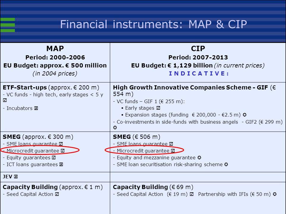 Financial instruments: MAP & CIP MAP Period: 2000-2006 EU Budget: approx.