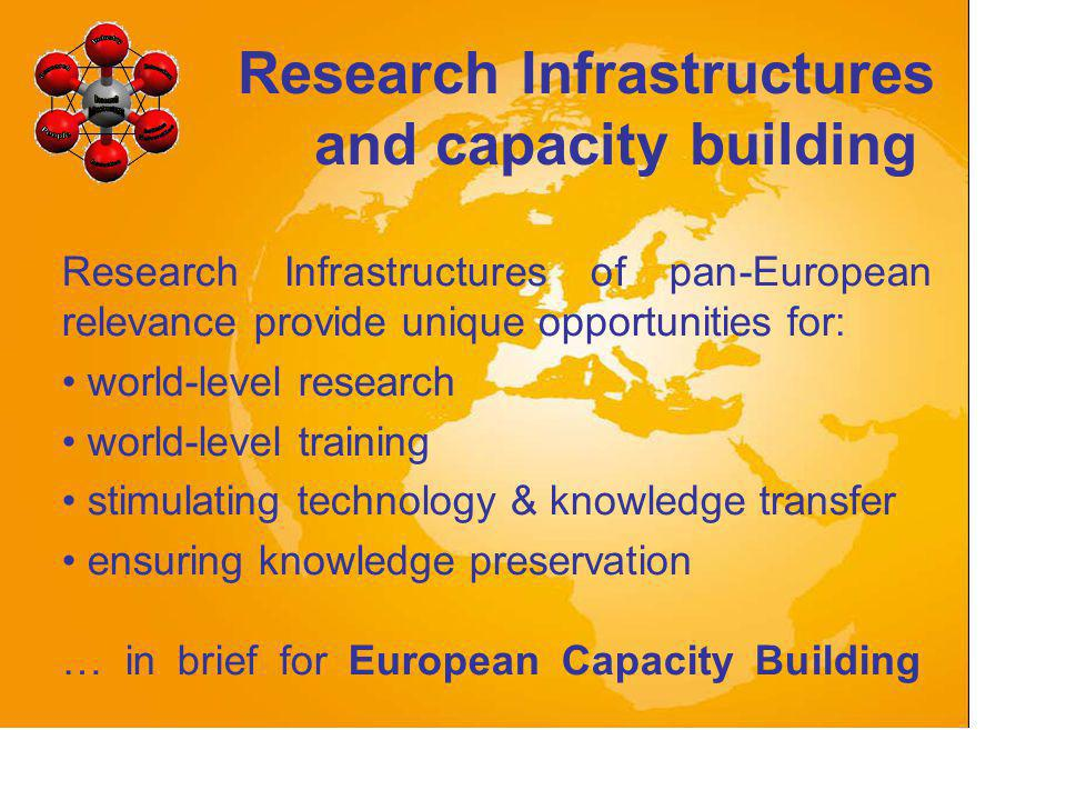 Research Infrastructures of pan-European relevance provide unique opportunities for: world-level research world-level training stimulating technology & knowledge transfer ensuring knowledge preservation … in brief for European Capacity Building Research Infrastructures and capacity building
